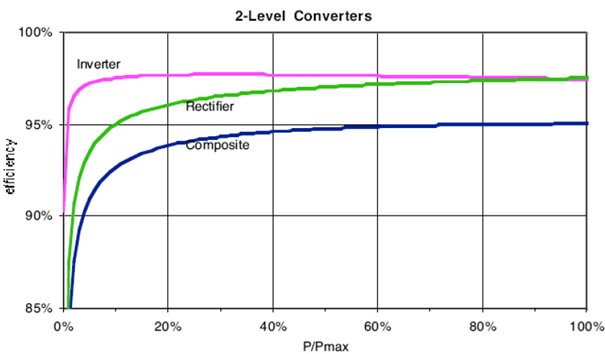 2-level converter efficiency. Semiconductor conduction and switching loses included