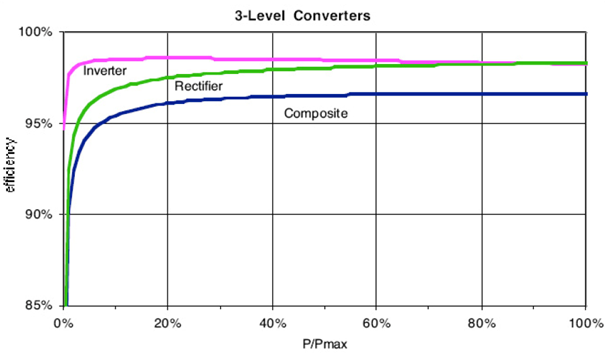 3-level converter efficiency. Semiconductor conduction and switching loses included